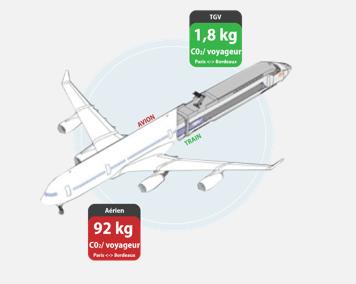 bilan carbone tgv avion